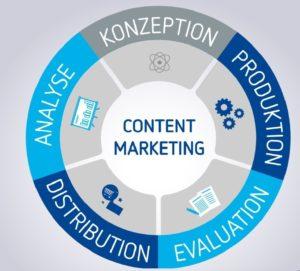 Contentmarketingprozess 2 -  2021